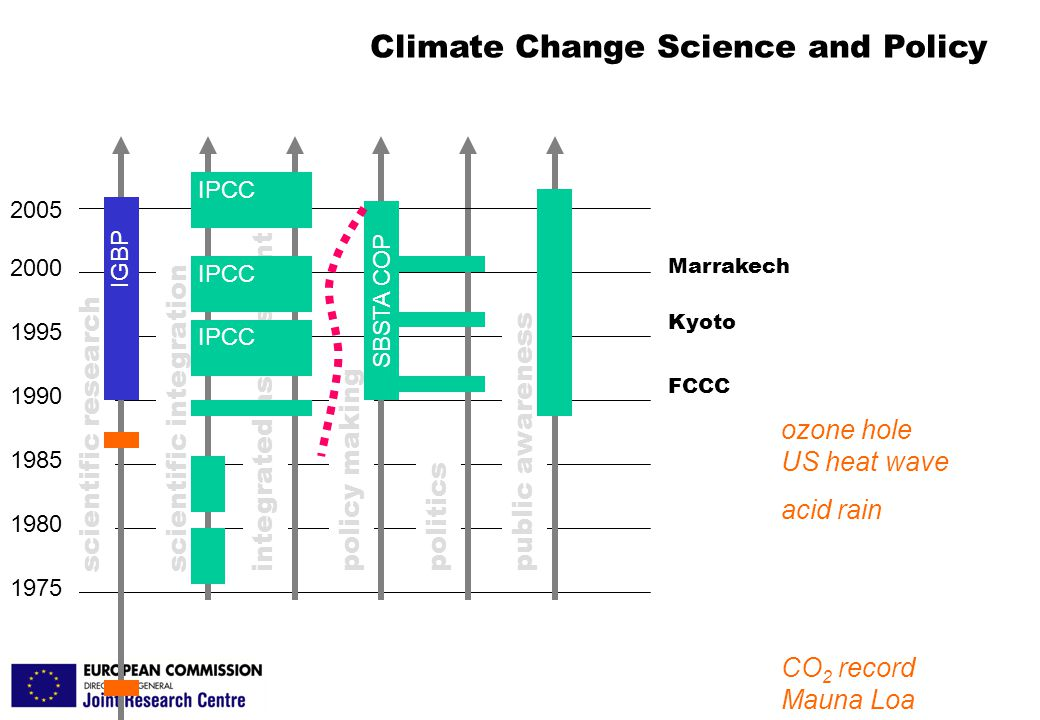 JRC- Brussels- PF JRC Brussels scientific research 1975 1980 1985 1990 1995 2000 2005 scientific integration integrated assessment policy making politics public awareness Marrakech Kyoto Climate Change Science and Policy FCCC ozone hole US heat wave CO 2 record Mauna Loa acid rain IGBP IPCC SBSTA COP IPCC