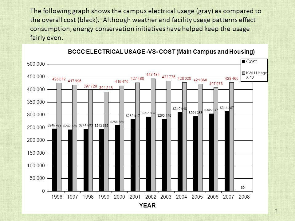 7 The following graph shows the campus electrical usage (gray) as compared to the overall cost (black).