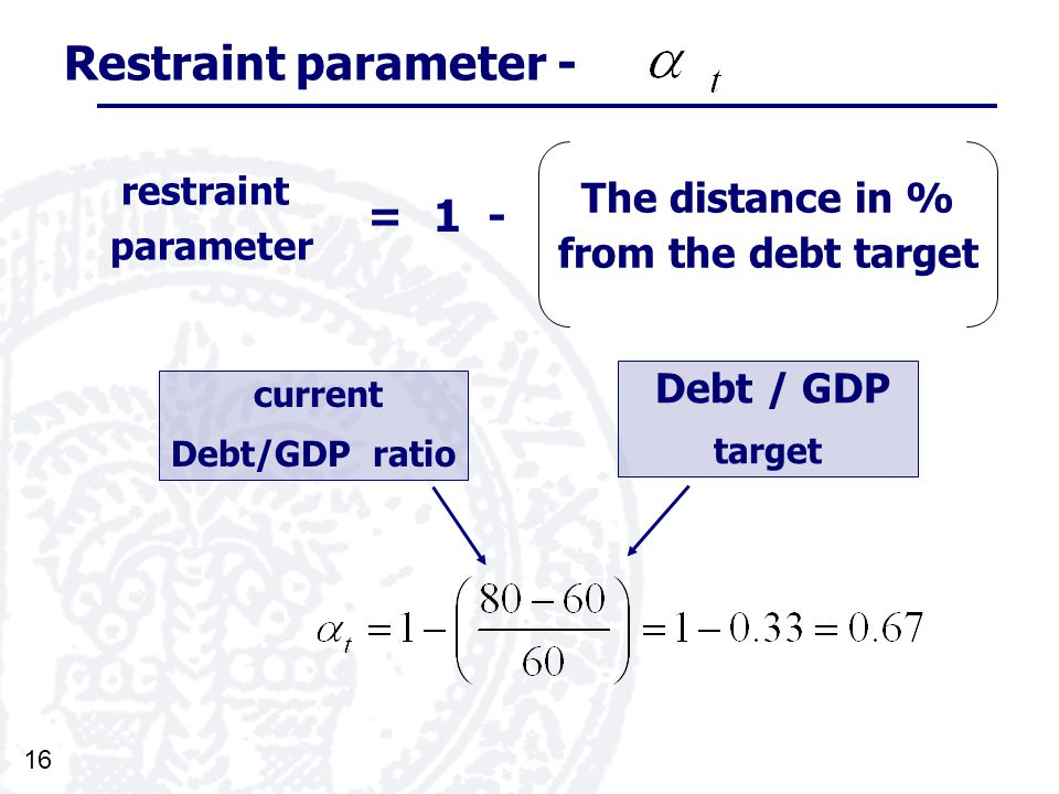 16 Restraint parameter - current Debt/GDP ratio The distance in % from the debt target restraint parameter Debt / GDP target =1 -