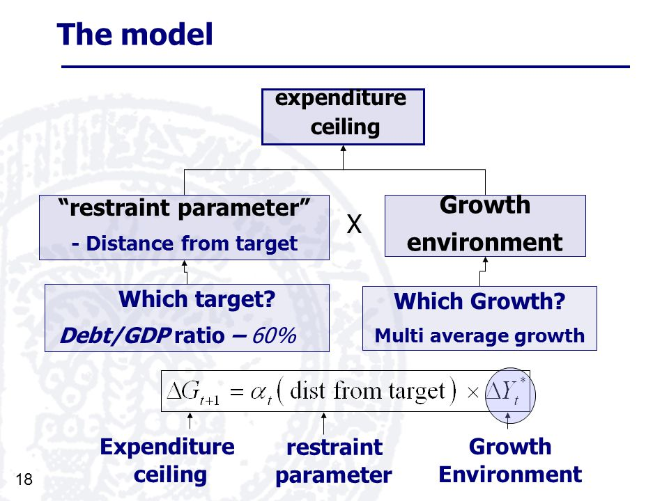 18 The model expenditure ceiling Growth environment restraint parameter - Distance from target Which Growth.