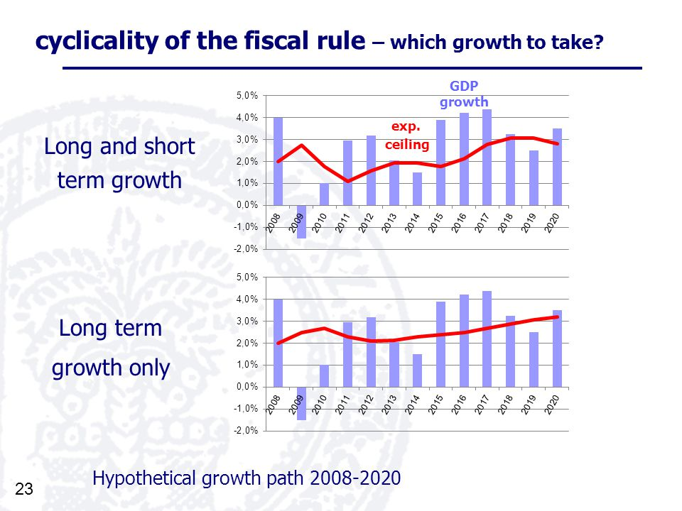 23 cyclicality of the fiscal rule – which growth to take.