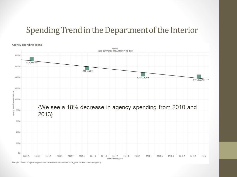 Spending Trend in the Department of the Interior {We see a 18% decrease in agency spending from 2010 and 2013}