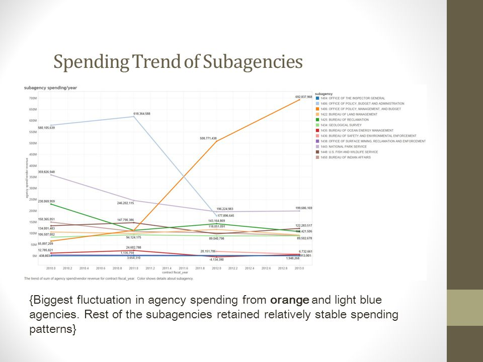 Spending Trend of Subagencies {Biggest fluctuation in agency spending from orange and light blue agencies.