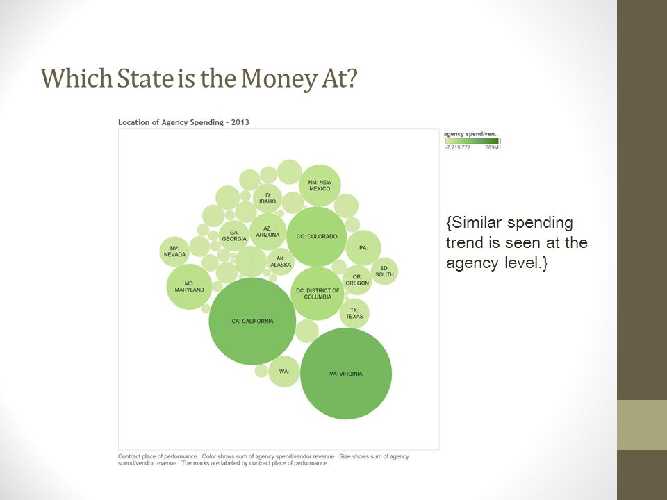 Which State is the Money At {Similar spending trend is seen at the agency level.}