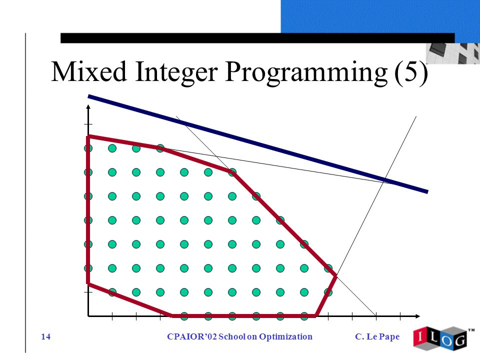 CPAIOR02 School on OptimizationC. Le Pape14 Mixed Integer Programming (5)