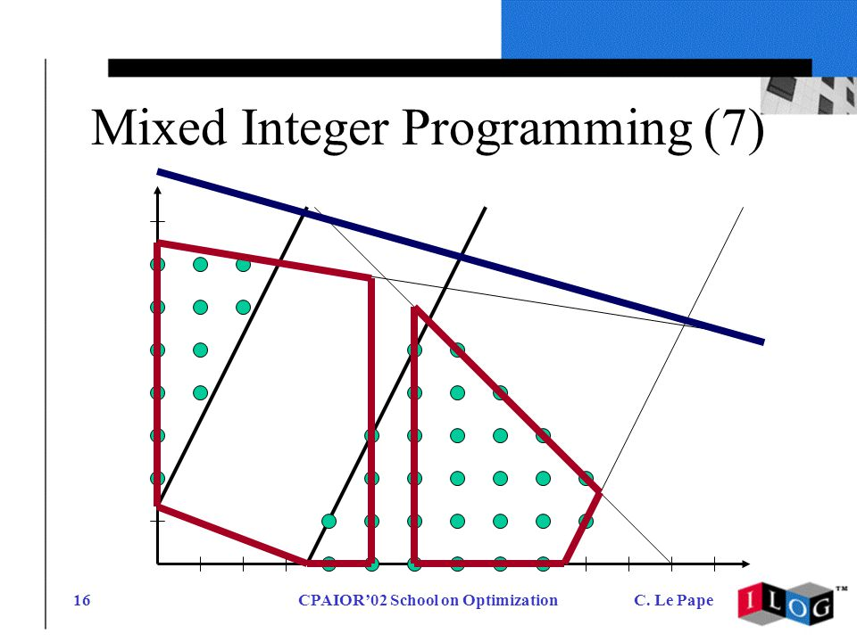 CPAIOR02 School on OptimizationC. Le Pape16 Mixed Integer Programming (7)