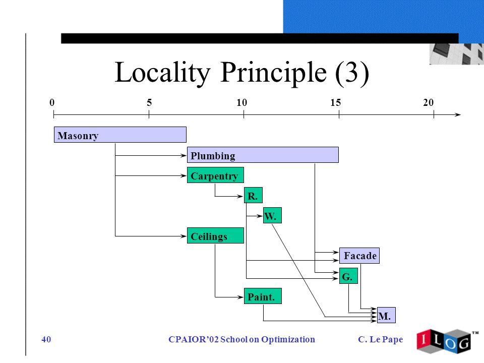 CPAIOR02 School on OptimizationC. Le Pape40 Locality Principle (3) Masonry Plumbing Carpentry R.