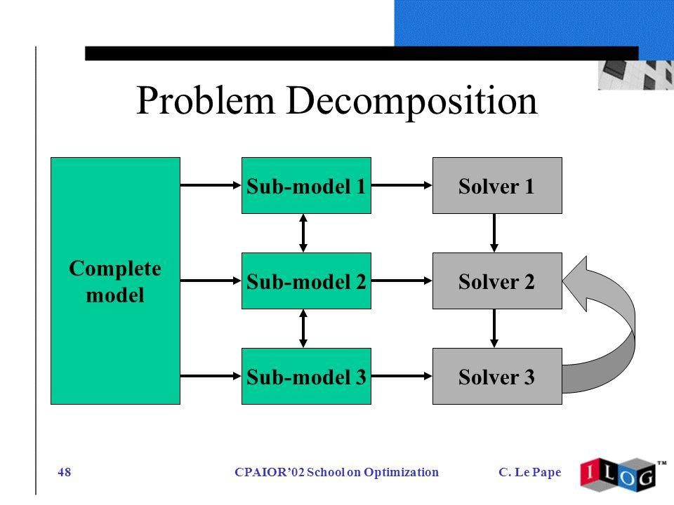 CPAIOR02 School on OptimizationC. Le Pape48 Problem Decomposition Complete model Solver 1 Solver 2Solver 3 Sub-model 1 Sub-model 2 Sub-model 3