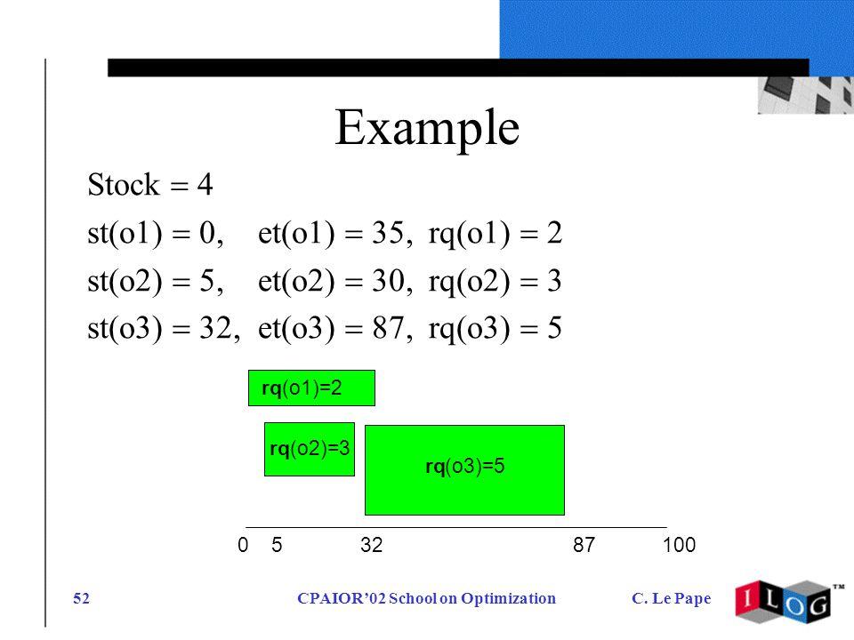 CPAIOR02 School on OptimizationC. Le Pape52 Example Stock 4 st(o1) 0,et(o1) 35,rq(o1) 2 st(o2) 5,et(o2) 30,rq(o2) 3 st(o3) 32,et(o3) 87,rq(o3) 5 rq(o1