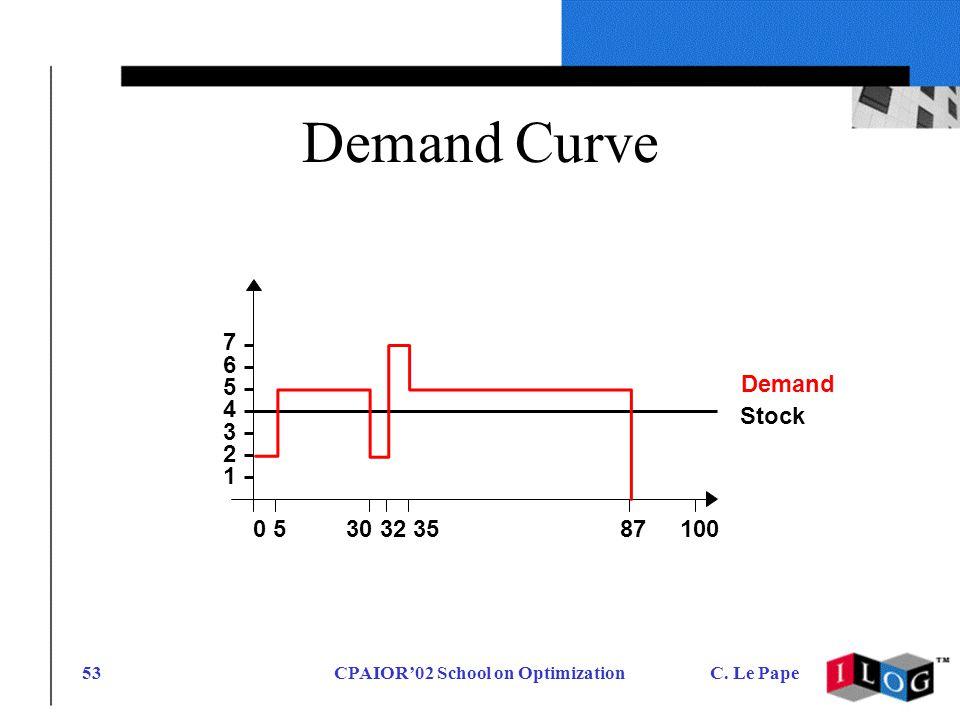 CPAIOR02 School on OptimizationC. Le Pape53 Demand Curve 7 6 5 4 3 2 1 Demand Stock 0 5 30 32 35 87 100