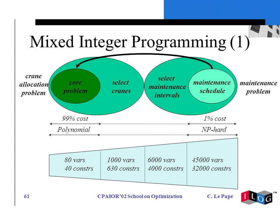 CPAIOR02 School on OptimizationC. Le Pape61 Mixed Integer Programming (1) 99% cost 80 vars 40 constrs 1000 vars 630 constrs 6000 vars 4000 constrs 450