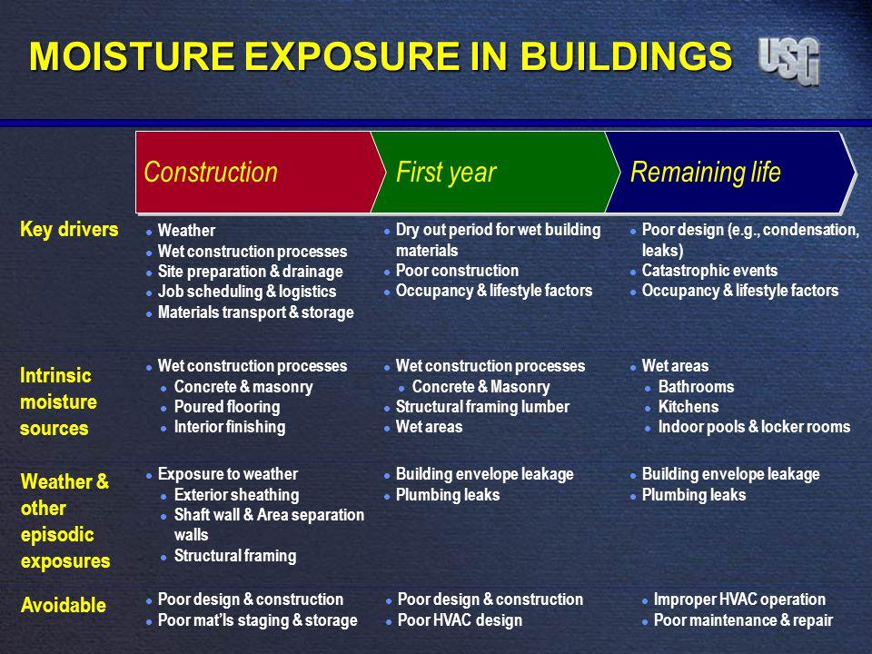 ConstructionFirst yearRemaining life Key drivers l Weather l Wet construction processes l Site preparation & drainage l Job scheduling & logistics l M