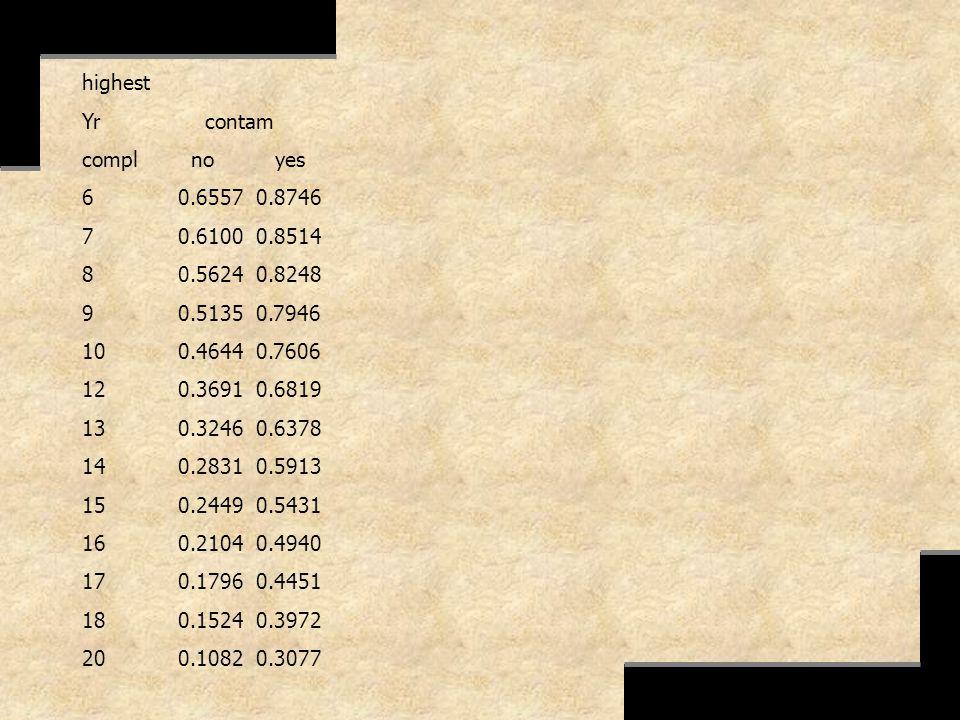highest Yr contam compl no yes 60.6557 0.8746 70.6100 0.8514 80.5624 0.8248 90.5135 0.7946 100.4644 0.7606 120.3691 0.6819 130.3246 0.6378 140.2831 0.