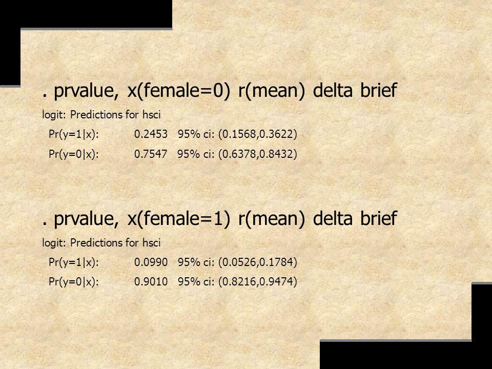 . prvalue, x(female=0) r(mean) delta brief logit: Predictions for hsci Pr(y=1|x): 0.2453 95% ci: (0.1568,0.3622) Pr(y=0|x): 0.7547 95% ci: (0.6378,0.8