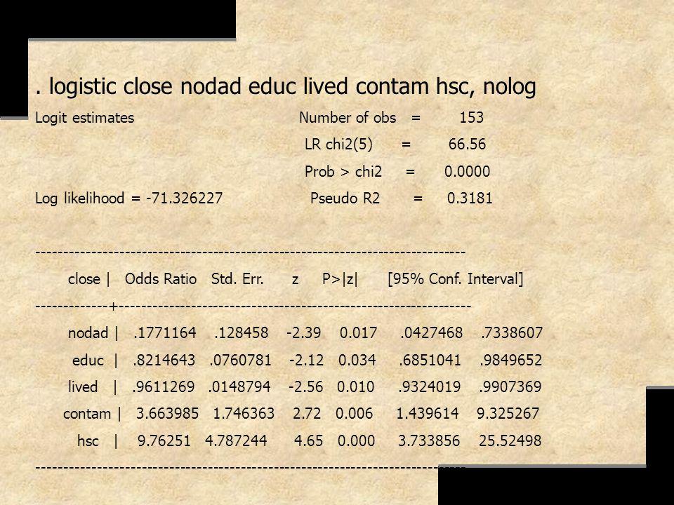 . logistic close nodad educ lived contam hsc, nolog Logit estimates Number of obs = 153 LR chi2(5) = 66.56 Prob > chi2 = 0.0000 Log likelihood = -71.3