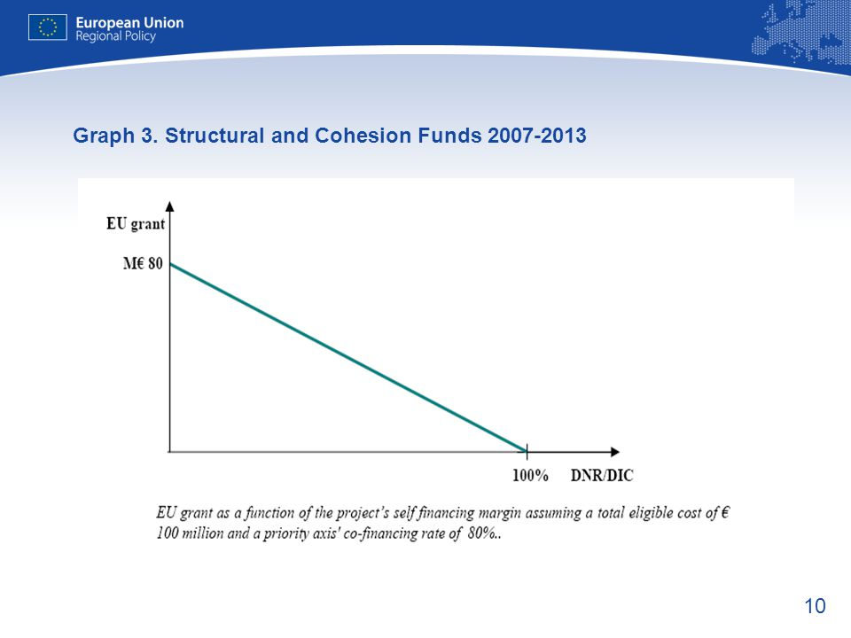 10 Graph 3. Structural and Cohesion Funds