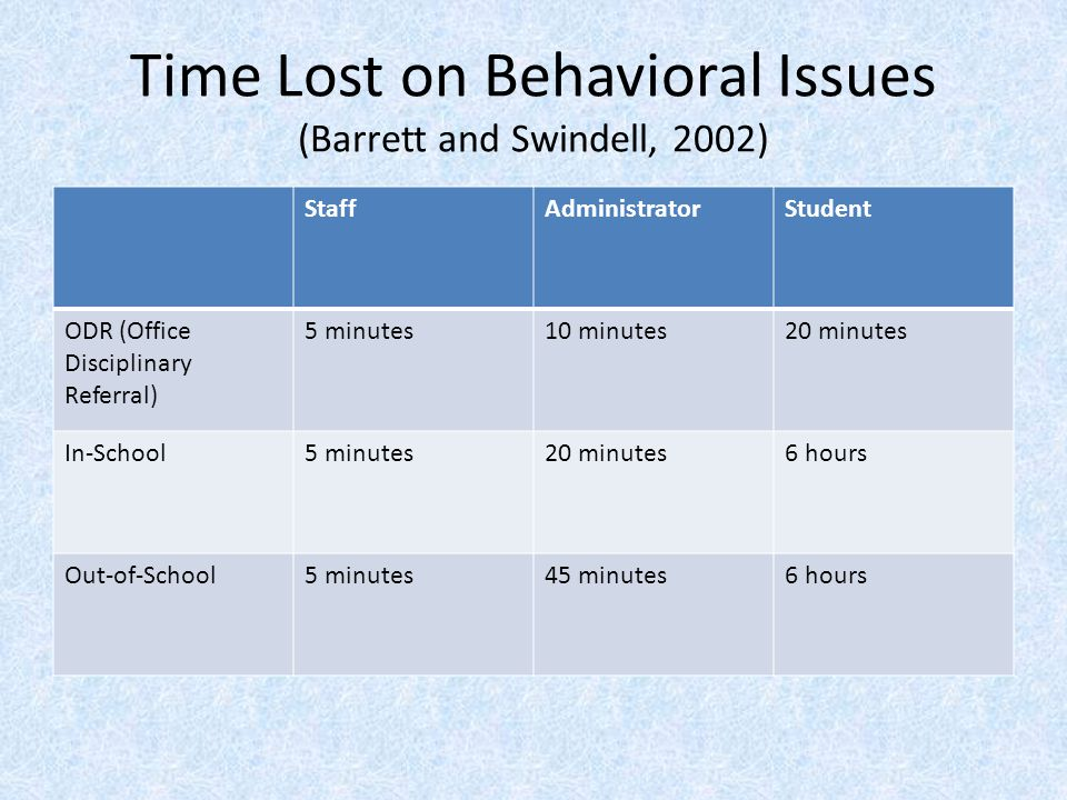 Time Lost on Behavioral Issues (Barrett and Swindell, 2002) StaffAdministratorStudent ODR (Office Disciplinary Referral) 5 minutes10 minutes20 minutes In-School5 minutes20 minutes6 hours Out-of-School5 minutes45 minutes6 hours