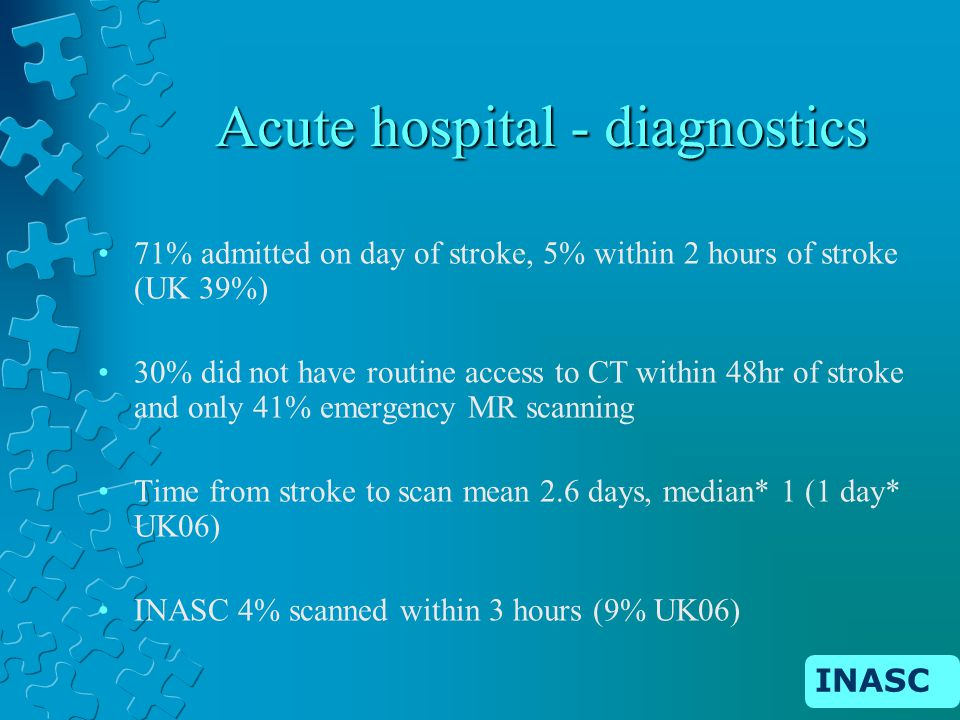 INASC Acute hospital - diagnostics 71% admitted on day of stroke, 5% within 2 hours of stroke (UK 39%) 30% did not have routine access to CT within 48hr of stroke and only 41% emergency MR scanning Time from stroke to scan mean 2.6 days, median* 1 (1 day* UK06) INASC 4% scanned within 3 hours (9% UK06)