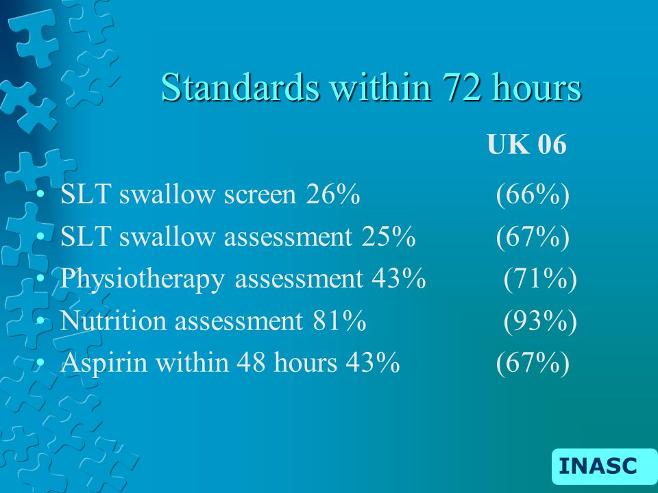 INASC Standards within 72 hours SLT swallow screen 26% (66%) SLT swallow assessment 25% (67%) Physiotherapy assessment 43% (71%) Nutrition assessment 81% (93%) Aspirin within 48 hours 43% (67%) UK 06