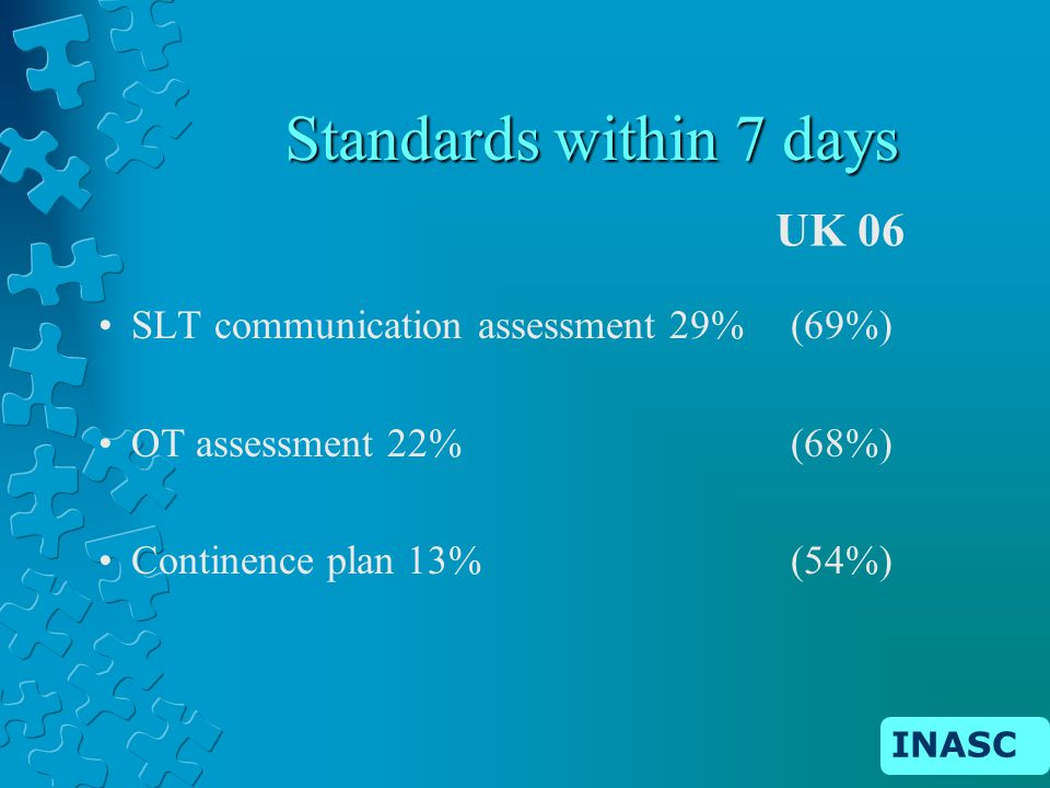 INASC Standards within 7 days SLT communication assessment 29% (69%) OT assessment 22% (68%) Continence plan 13% (54%) UK 06