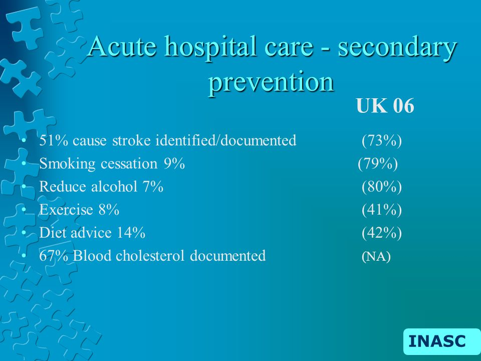 Acute hospital care - secondary prevention 51% cause stroke identified/documented (73%) Smoking cessation 9% (79%) Reduce alcohol 7% (80%) Exercise 8% (41%) Diet advice 14% (42%) 67% Blood cholesterol documented (NA) UK 06