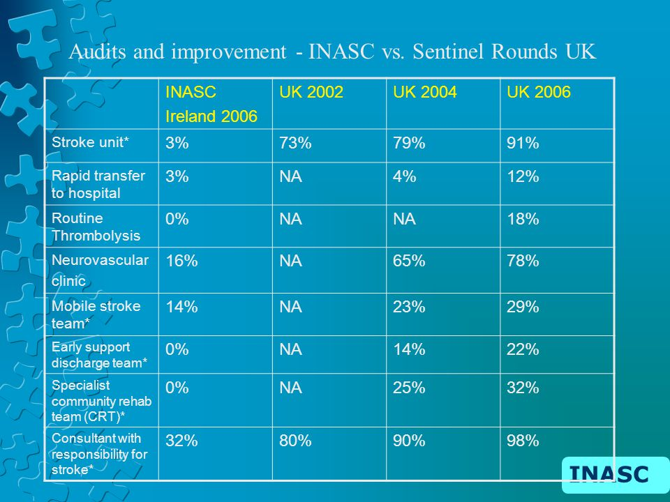 INASC Ireland 2006 UK 2002UK 2004UK 2006 Stroke unit* 3%73%79%91% Rapid transfer to hospital 3%NA4%12% Routine Thrombolysis 0%NA 18% Neurovascular clinic 16%NA65%78% Mobile stroke team* 14%NA23%29% Early support discharge team* 0%NA14%22% Specialist community rehab team (CRT)* 0%NA25%32% Consultant with responsibility for stroke* 32%80%90%98% Audits and improvement - INASC vs.