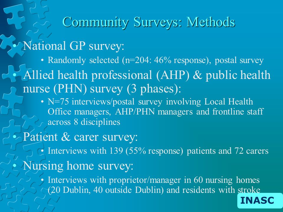 INASC Community Surveys: Methods National GP survey: Randomly selected (n=204: 46% response), postal survey Allied health professional (AHP) & public health nurse (PHN) survey (3 phases): N=75 interviews/postal survey involving Local Health Office managers, AHP/PHN managers and frontline staff across 8 disciplines Patient & carer survey: Interviews with 139 (55% response) patients and 72 carers Nursing home survey: Interviews with proprietor/manager in 60 nursing homes (20 Dublin, 40 outside Dublin) and residents with stroke