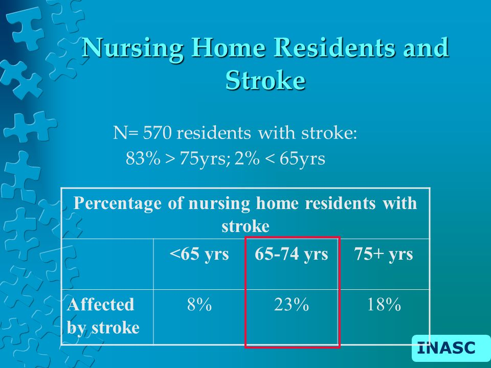 INASC Nursing Home Residents and Stroke N= 570 residents with stroke: 83% > 75yrs; 2% < 65yrs Percentage of nursing home residents with stroke <65 yrs65-74 yrs75+ yrs Affected by stroke 8%23%18%