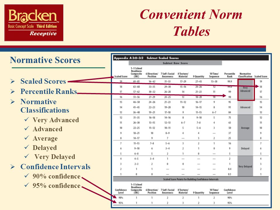 Convenient Norm Tables Normative Scores Scaled Scores Percentile Ranks Normative Classifications Very Advanced Advanced Average Delayed Very Delayed Confidence Intervals 90% confidence 95% confidence
