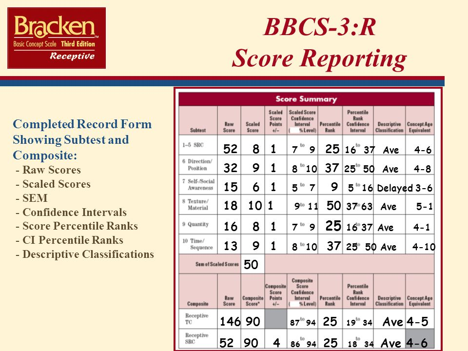 BBCS-3:R Score Reporting 52 8 1 7 9 25 16 37 Ave 4-6 32 9 1 8 10 37 25 50 Ave 4-8 15 6 1 5 7 9 5 16 Delayed 3-6 18 10 1 9 11 50 37 63 Ave 5-1 16 8 1 7 9 25 16 37 Ave 4-1 13 9 1 8 10 37 25 50 Ave 4-10 50 146 90 87 94 25 19 34 Ave4-5 52 90 4 86 94 25 18 34 Ave 4-6 Completed Record Form Showing Subtest and Composite: - Raw Scores - Scaled Scores - SEM - Confidence Intervals - Score Percentile Ranks - CI Percentile Ranks - Descriptive Classifications
