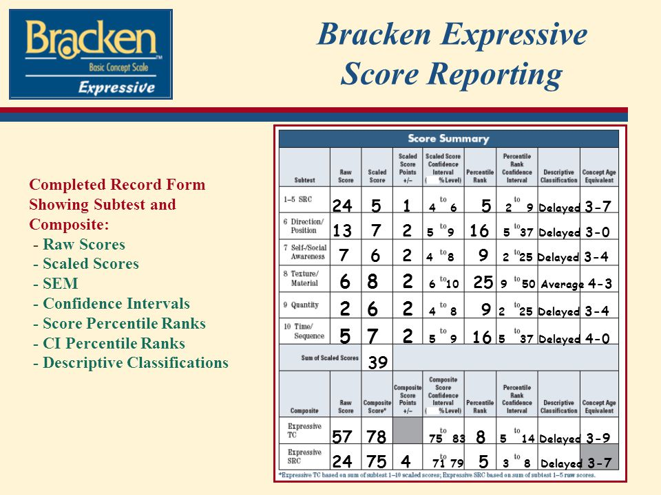 Bracken Expressive Score Reporting 24 5 1 4 6 5 2 9 Delayed 3-7 13 7 2 5 9 16 5 37 Delayed 3-0 7 6 2 4 8 9 2 25 Delayed 3-4 6 8 2 6 10 25 9 50 Average 4-3 2 6 2 4 8 9 2 25 Delayed 3-4 5 7 2 5 9 16 5 37 Delayed 4-0 39 57 78 75 83 8 5 14 Delayed 3-9 24 75 4 71 79 5 3 8 Delayed 3-7 Completed Record Form Showing Subtest and Composite: - Raw Scores - Scaled Scores - SEM - Confidence Intervals - Score Percentile Ranks - CI Percentile Ranks - Descriptive Classifications