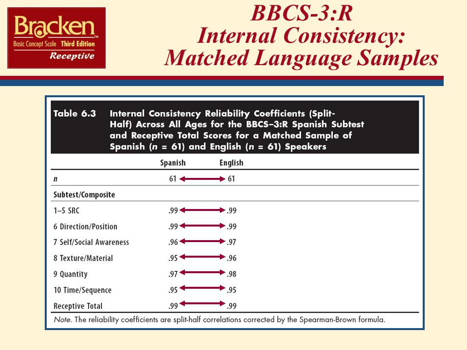 BBCS-3:R Internal Consistency: Matched Language Samples