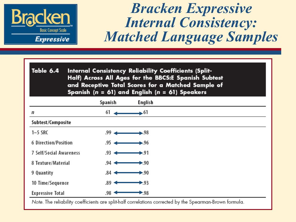 Bracken Expressive Internal Consistency: Matched Language Samples