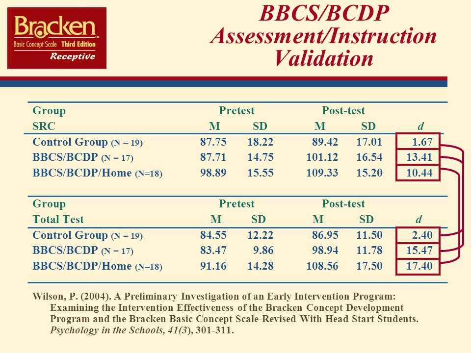 BBCS/BCDP Assessment/Instruction Validation Group Pretest Post-test SRC M SD M SD d Control Group (N = 19) 87.7518.2289.4217.011.67 BBCS/BCDP (N = 17) 87.7114.75101.1216.5413.41 BBCS/BCDP/Home (N=18) 98.8915.55109.3315.2010.44 Group Pretest Post-test Total Test M SD M SD d Control Group (N = 19) 84.5512.2286.9511.502.40 BBCS/BCDP (N = 17) 83.479.8698.9411.7815.47 BBCS/BCDP/Home (N=18) 91.1614.28108.5617.5017.40 Wilson, P.