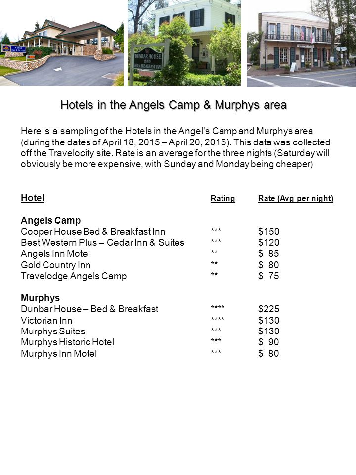 Here is a sampling of the Hotels in the Angels Camp and Murphys area (during the dates of April 18, 2015 – April 20, 2015).