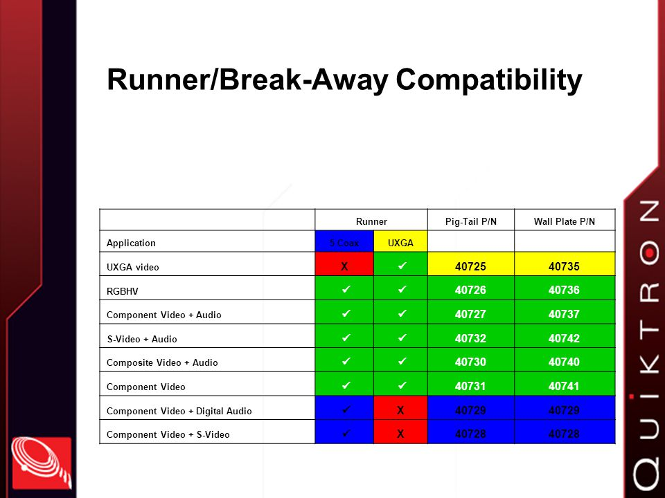 Runner/Break-Away Compatibility RunnerPig-Tail P/NWall Plate P/N Application5 CoaxUXGA UXGA video X RGBHV Component Video + Audio S-Video + Audio Composite Video + Audio Component Video Component Video + Digital Audio X40729 Component Video + S-Video X40728