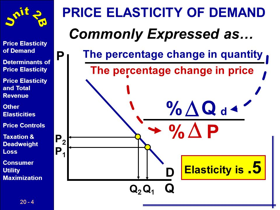 20 - 94 Price Elasticity of Demand Determinants of Price Elasticity Price Elasticity and Total Revenue Other Elasticities Price Controls Taxation & Deadweight Loss Consumer Utility Maximization First 10 10 24 12 Second 8 8 20 10 Third 7 7 18 9 Fourth 6 6 16 8 Fifth 5 5 12 6 Sixth 4 4 6 3 Seventh 3 3 4 2 $ 10 income UTILITY MAXIMIZING COMBINATION $3 left...