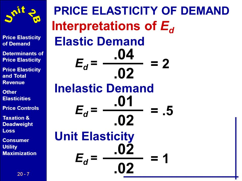 20 - 7 Price Elasticity of Demand Determinants of Price Elasticity Price Elasticity and Total Revenue Other Elasticities Price Controls Taxation & Deadweight Loss Consumer Utility Maximization Interpretations of E d PRICE ELASTICITY OF DEMAND Elastic Demand E d =.04.02 = 2 Inelastic Demand E d =.01.02 =.5 Unit Elasticity E d =.02 = 1