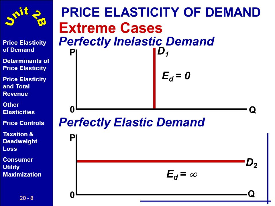 20 - 28 Price Elasticity of Demand Determinants of Price Elasticity Price Elasticity and Total Revenue Other Elasticities Price Controls Taxation & Deadweight Loss Consumer Utility Maximization PoPo P Q D1D1 QoQo D2D2 Short Run PRICE ELASTICITY OF SUPPLY PsPs An increase in demand with more elastic supply causes...