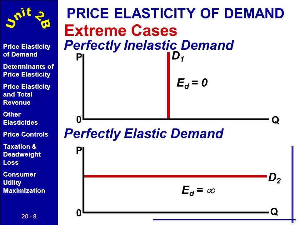 20 - 8 Price Elasticity of Demand Determinants of Price Elasticity Price Elasticity and Total Revenue Other Elasticities Price Controls Taxation & Deadweight Loss Consumer Utility Maximization Extreme Cases PRICE ELASTICITY OF DEMAND Perfectly Inelastic Demand Perfectly Elastic Demand P 0 P 0 D1D1 E d = 0 D2D2 E d = Q Q