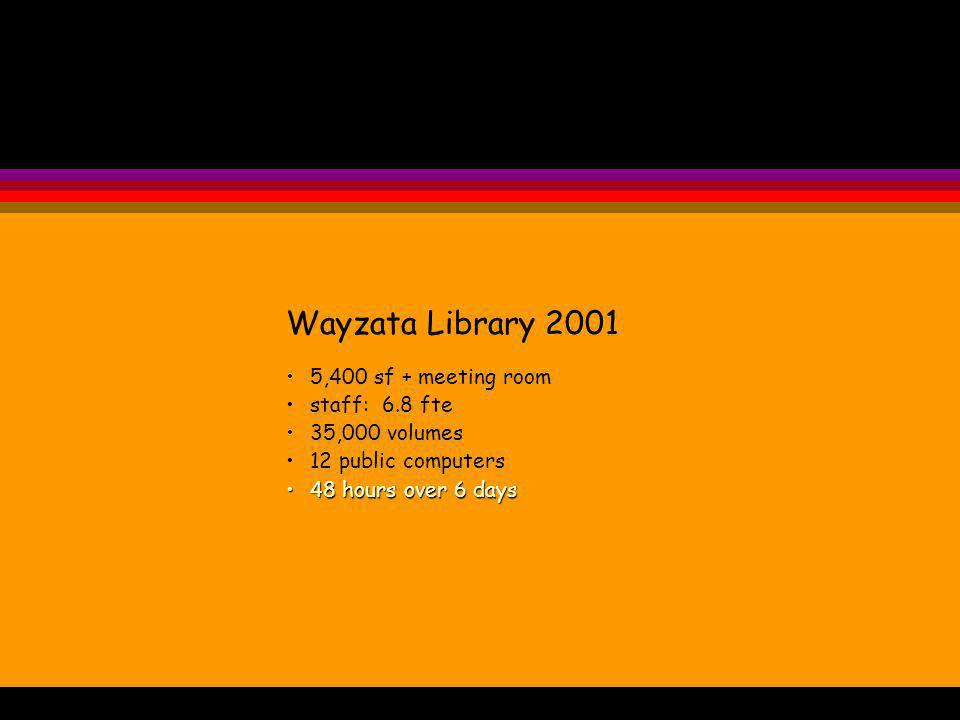 Wayzata Library 2001 5,400 sf + meeting room staff: 6.8 fte 35,000 volumes 12 public computers 48 hours over 6 days48 hours over 6 days