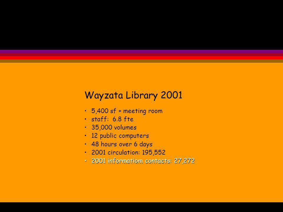Wayzata Library 2001 5,400 sf + meeting room staff: 6.8 fte 35,000 volumes 12 public computers 48 hours over 6 days 2001 circulation: 195,552 2001 informatiom contacts: 27,2722001 informatiom contacts: 27,272