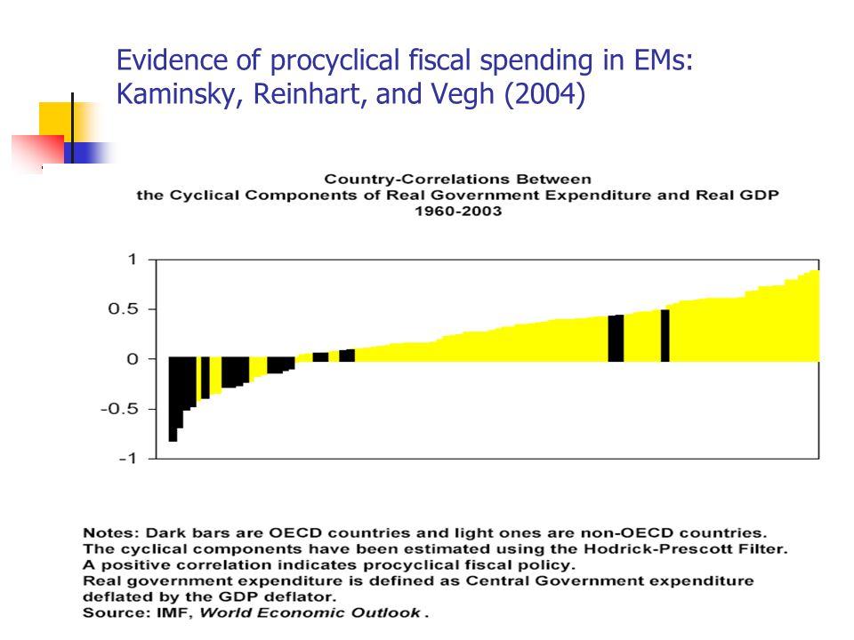 Evidence of procyclical fiscal spending in EMs: Kaminsky, Reinhart, and Vegh (2004)