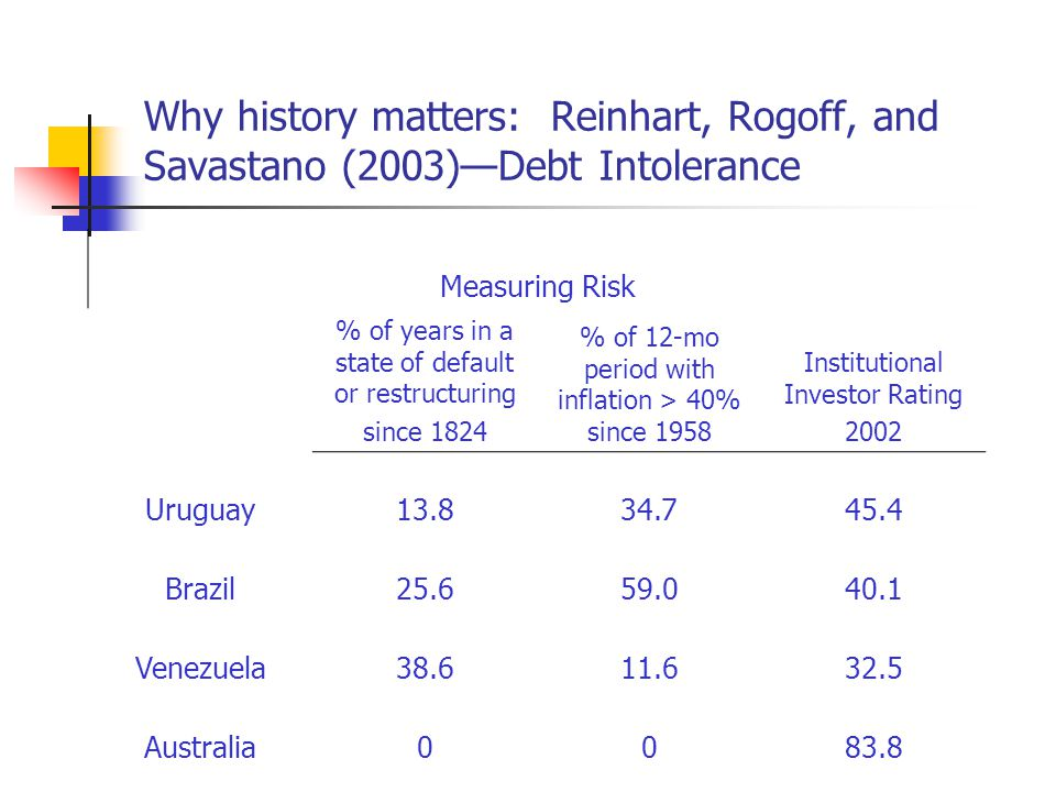 Why history matters: Reinhart, Rogoff, and Savastano (2003)Debt Intolerance Measuring Risk % of years in a state of default or restructuring since 1824 % of 12-mo period with inflation > 40% since 1958 Institutional Investor Rating 2002 Uruguay13.834.745.4 Brazil25.659.040.1 Venezuela38.611.632.5 Australia0083.8
