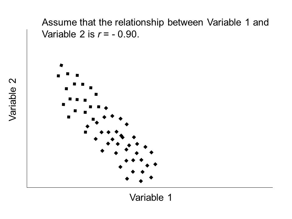 ........................................................ Assume that the relationship between Variable 1 and Variable 2 is r = - 0.90. Variable 1 Vari