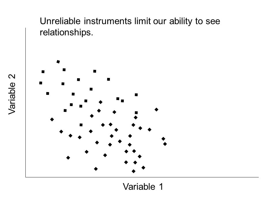 ........................................................ Unreliable instruments limit our ability to see relationships. Variable 1 Variable 2