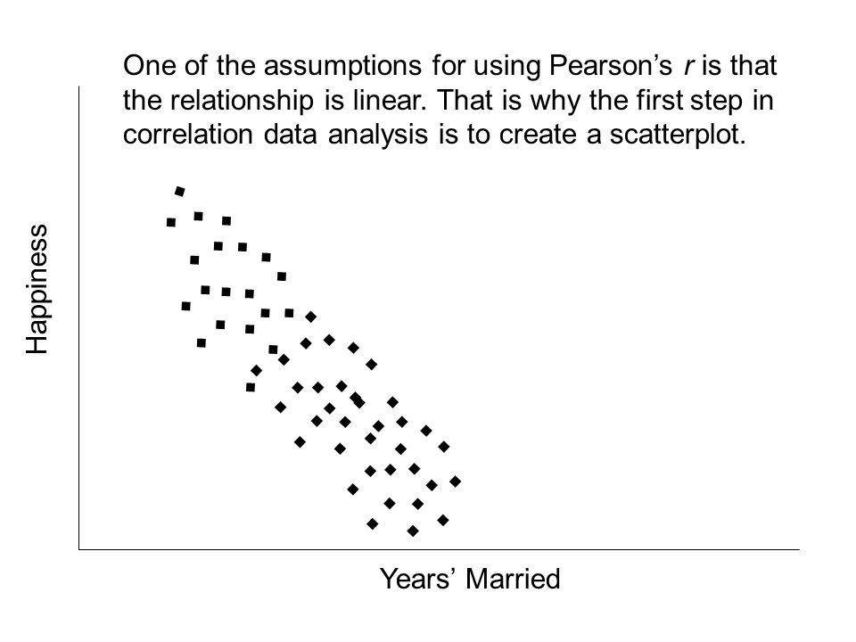 ........................................................ One of the assumptions for using Pearsons r is that the relationship is linear. That is why t