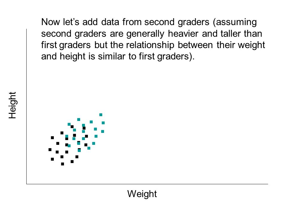 . Weight Height................... Imagine that we created a scatterplot of first graders weight and height. Notice how the correlation is around r=.6