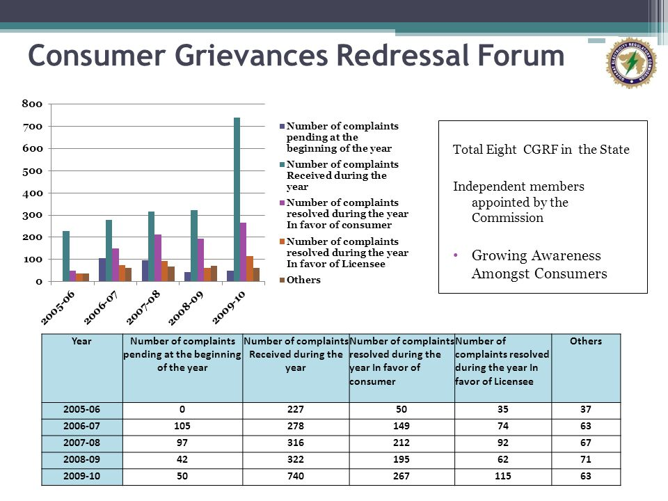 Consumer Grievances Redressal Forum Total Eight CGRF in the State Independent members appointed by the Commission Growing Awareness Amongst Consumers YearNumber of complaints pending at the beginning of the year Number of complaints Received during the year Number of complaints resolved during the year In favor of consumer Number of complaints resolved during the year In favor of Licensee Others 2005-060227503537 2006-071052781497463 2007-08973162129267 2008-09423221956271 2009-105074026711563