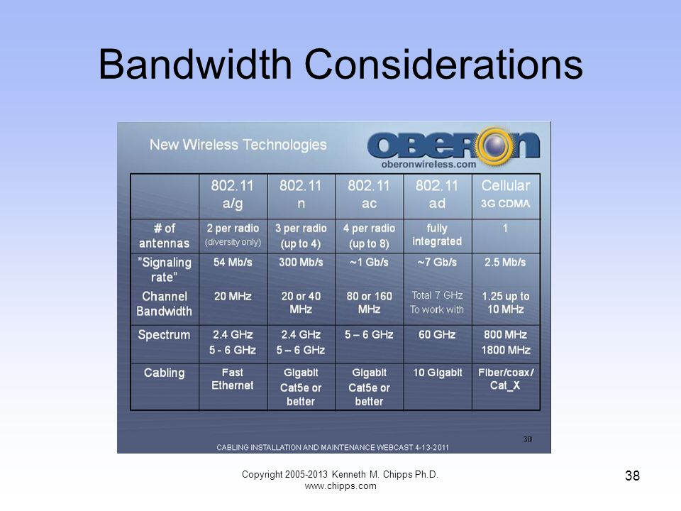 Bandwidth Considerations Copyright 2005-2013 Kenneth M. Chipps Ph.D. www.chipps.com 38